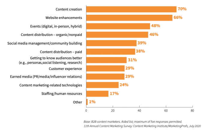 Top 4 Areas of Content Marketing B2B Marketers Think Their Organization Will Invest in During 2021
